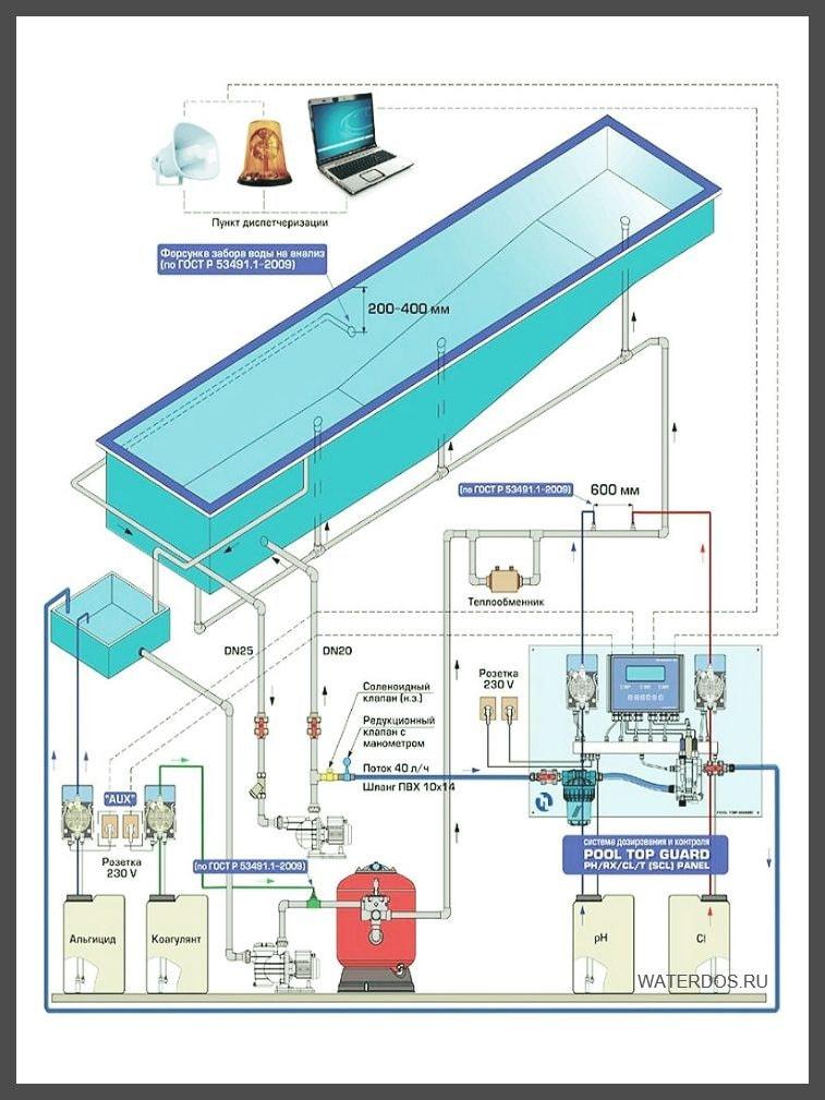 Схема монтажа оборудования бассейна