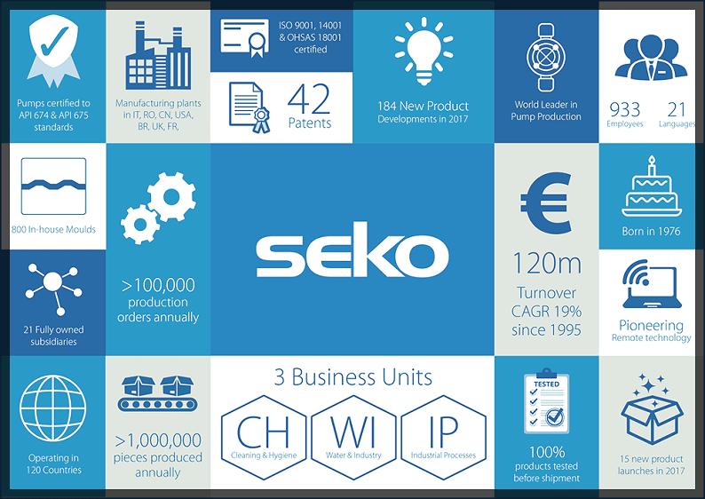 Компания Seko