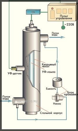 Схема установки обеззараживания воды