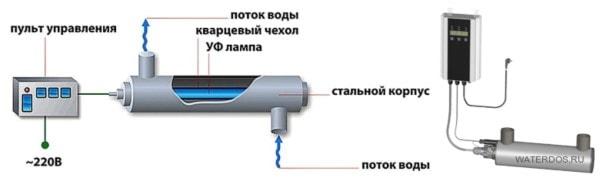 Установки дезинфекции воды