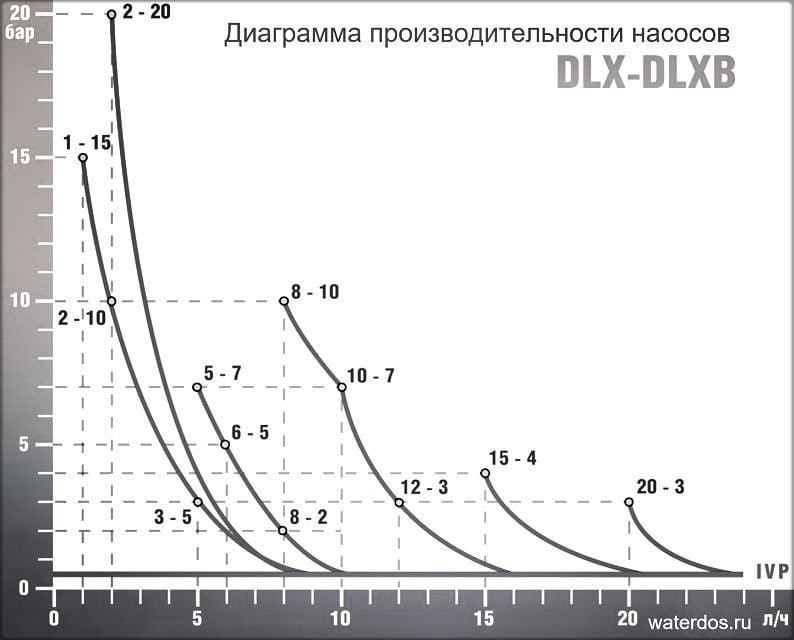 График насосов серии DLX