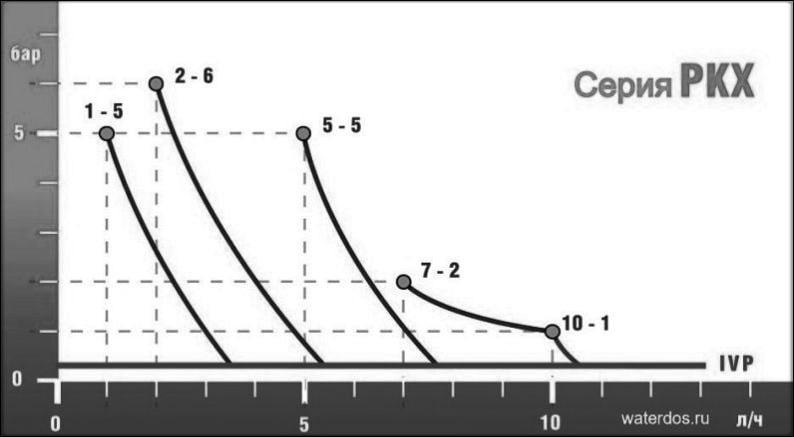 График серии PKX