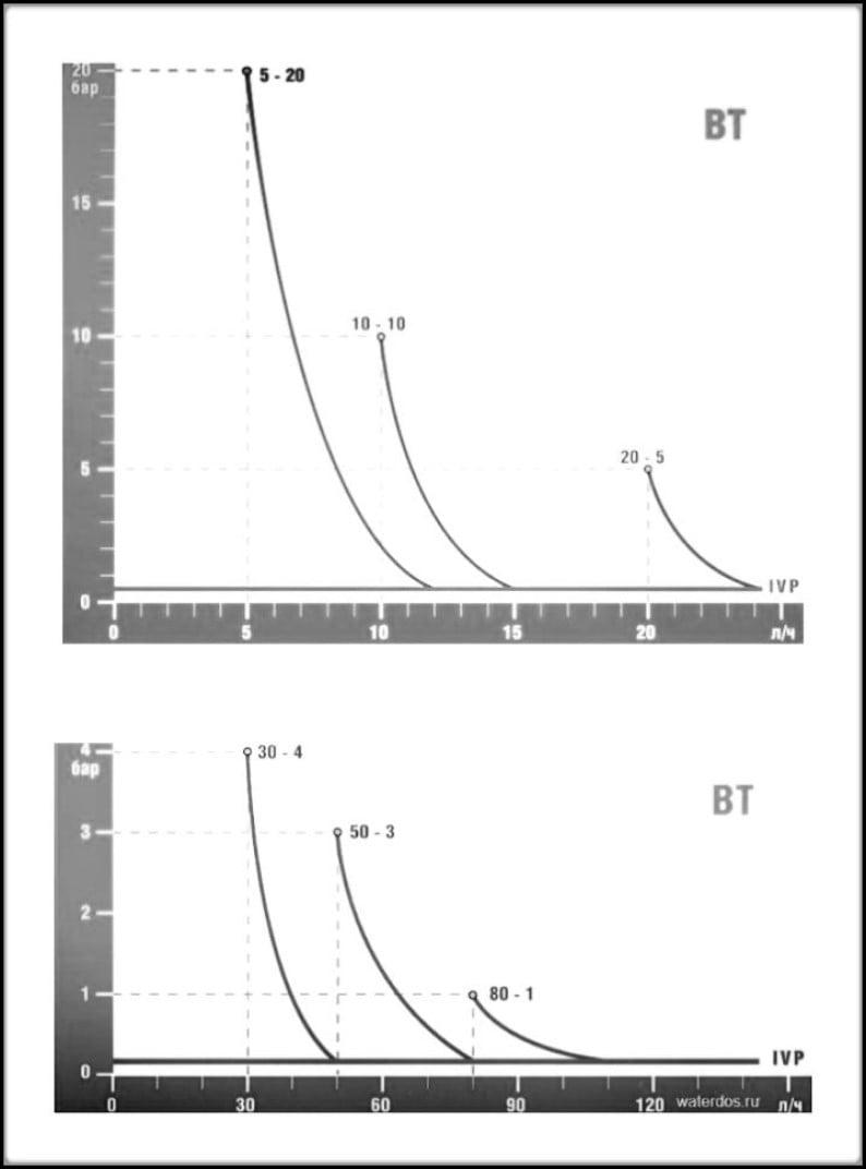 График насосов BT