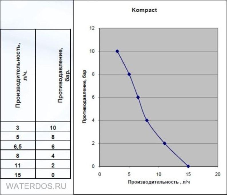 Серия Kompact графики