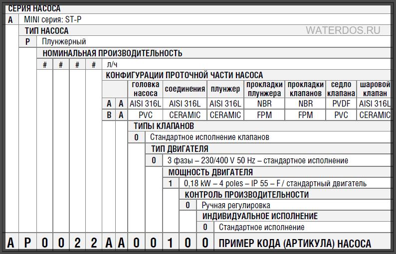 Коды насосов ST-P