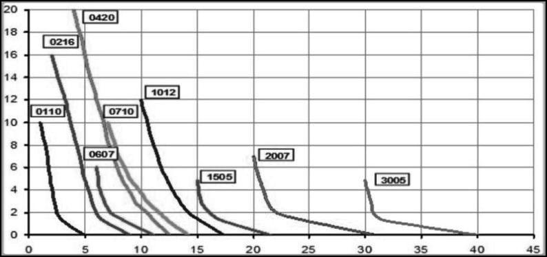 Etatron eone график